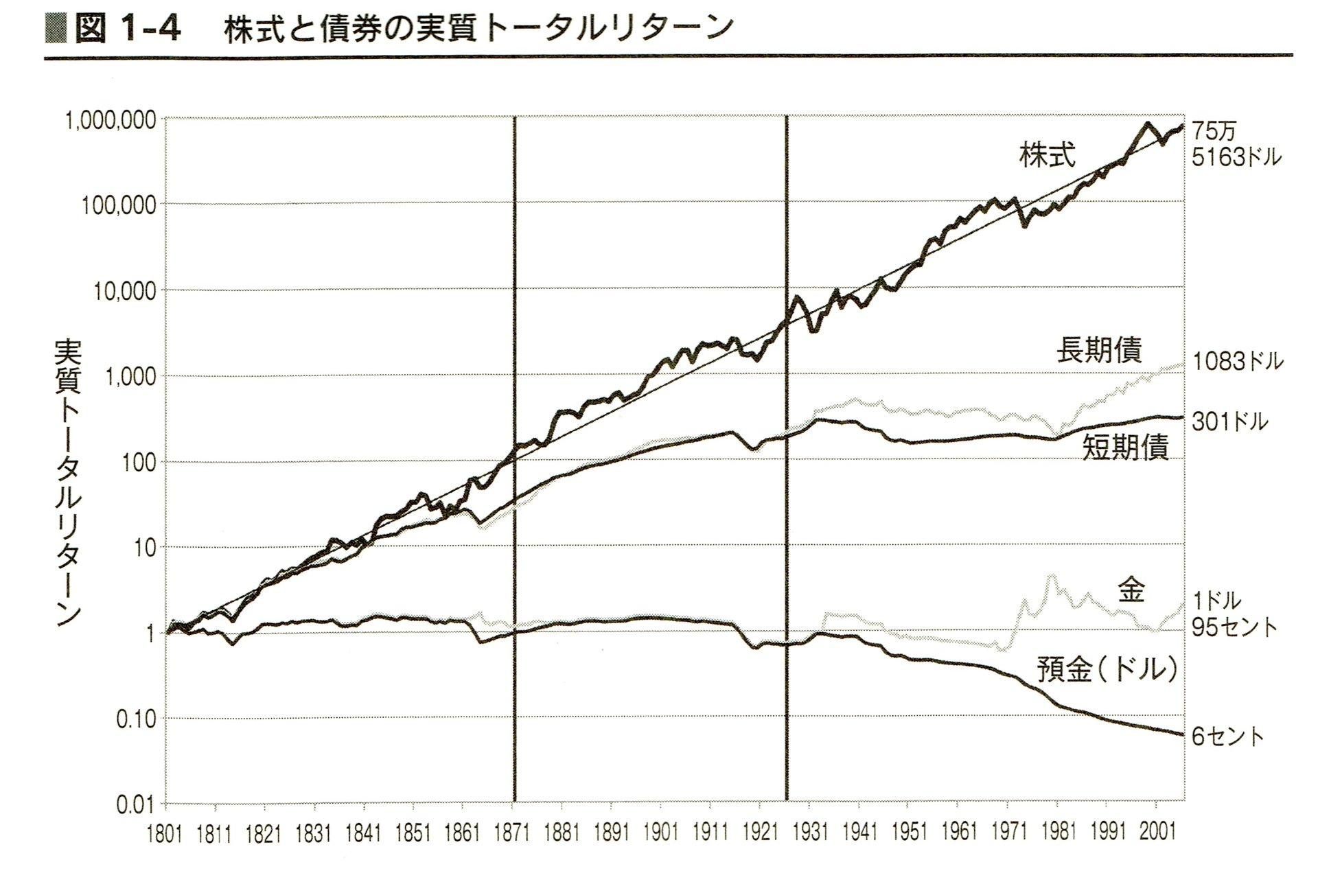 株・債券・ゴールド・ドルのリターン