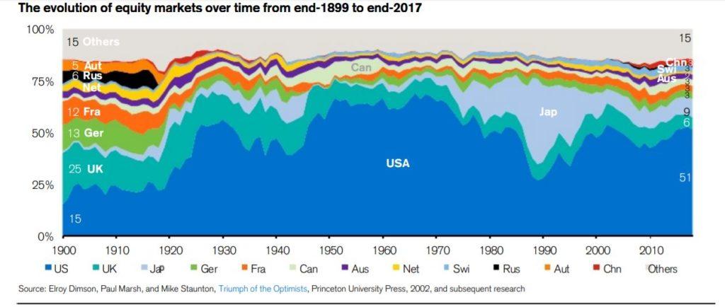 世界株式のリターン