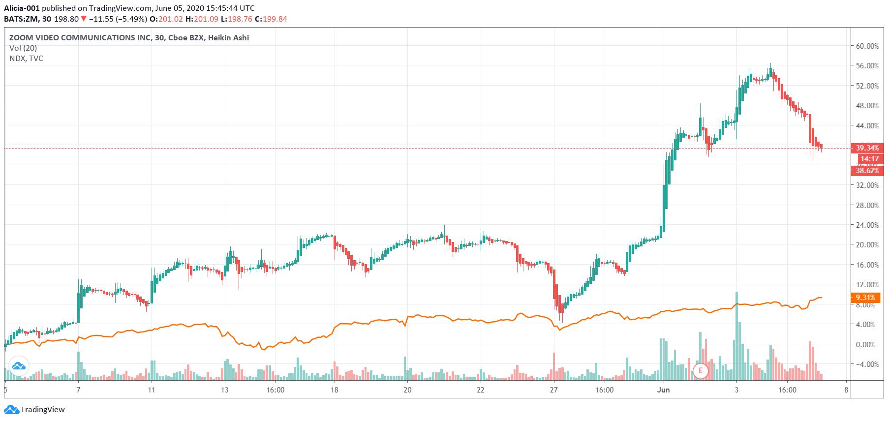 株価 掲示板 ズーム